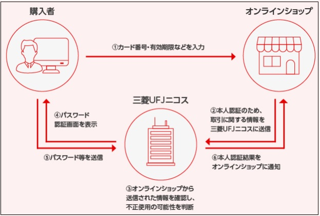 三菱UFJカード 3dセキュア